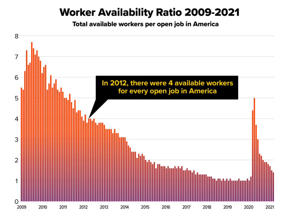 worker availability chart from US Chamber of Commerce
